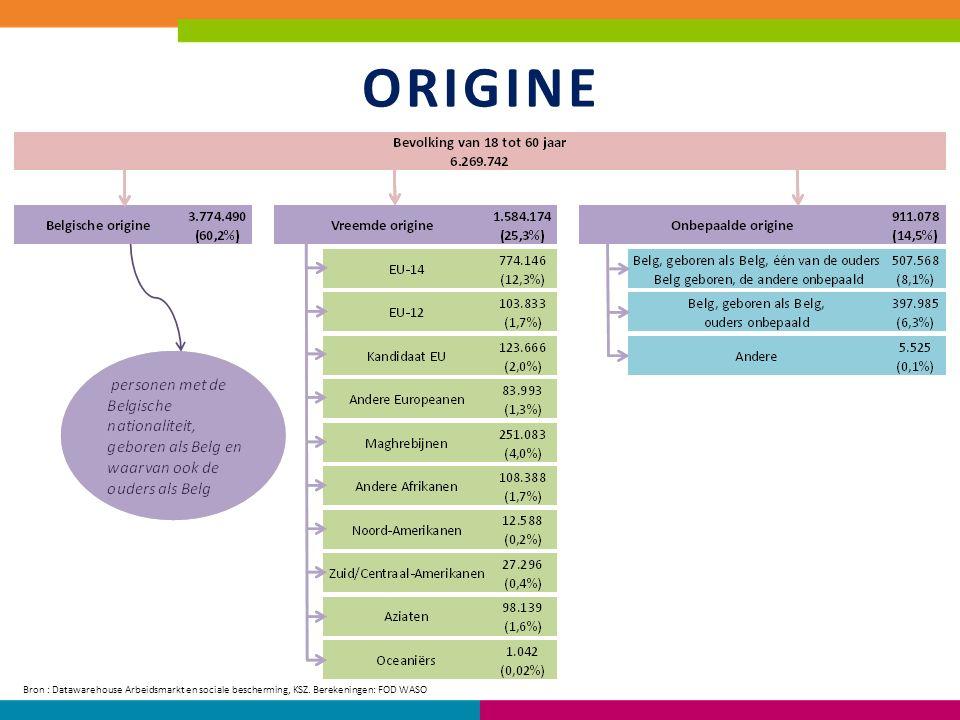 Kenmerken van tewerkstelling: Duur van tewerkstelling naar origine en geslacht