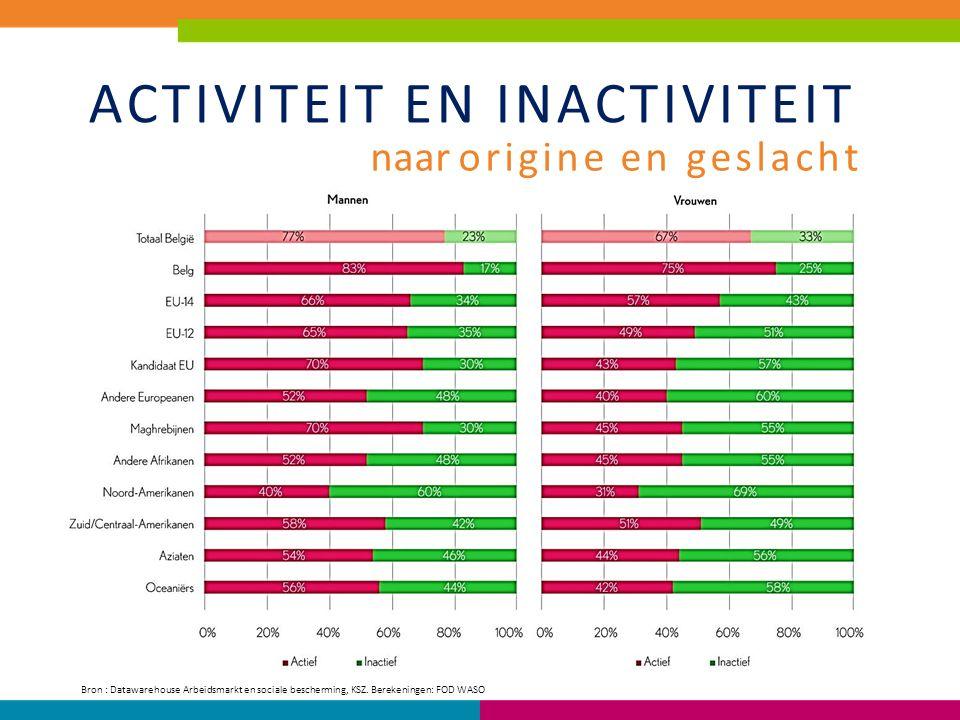Kenmerken van tewerkstelling: Sector +++++ MANNEN EU-14HorecaBouwnijverheid EU-12BouwnijverheidHoreca Kandidaat EUAdministratieve dienstenBouwnijverheid Andere EuropeanenHorecaAdministratieve diensten MaghrebijnenAdministratieve dienstenHoreca Andere AfrikanenAdministratieve dienstenHoreca AziatenHorecaGroot-en detailhandel VROUWEN EU-14HorecaAdministratieve diensten EU-12Administratieve dienstenHoreca Kandidaat EUAdministratieve dienstenHoreca Andere EuropeanenAdministratieve dienstenHoreca MaghrebijnenAdministratieve dienstenHoreca Andere AfrikanenGezondheidszorgAdministratieve diensten AziatenHorecaAdministratieve diensten Sectoren met de grootste kloof ten opzichte van personen met Belgische origine: naar origine en geslacht Bron : Datawarehouse Arbeidsmarkt en sociale bescherming, KSZ.