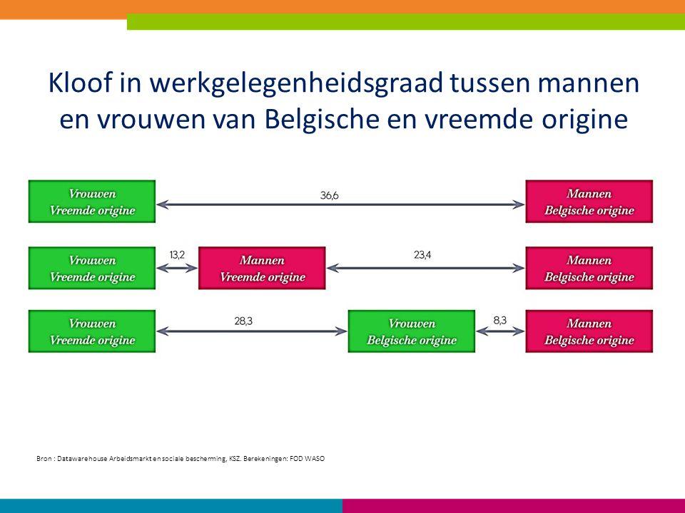 Kloof in werkgelegenheidsgraad tussen mannen en vrouwen van Belgische en vreemde origine Bron : Datawarehouse Arbeidsmarkt en sociale bescherming, KSZ.
