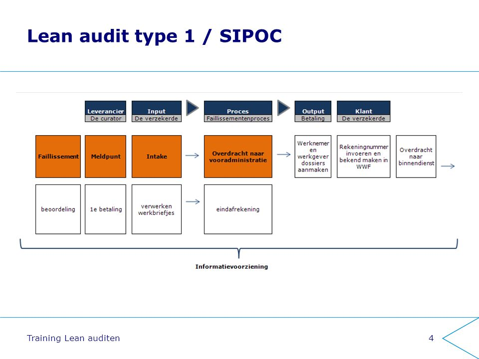 Lean audit type 1 / SIPOC 4Training Lean auditen