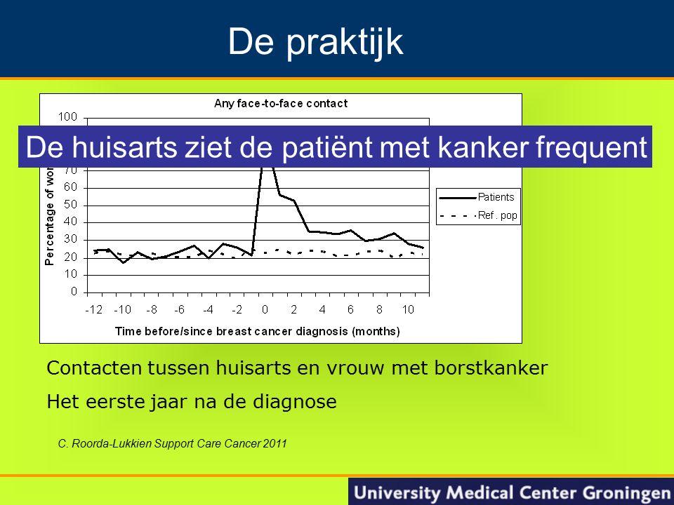 11 Groningen Nacontrole in de oncologie De praktijk C. Roorda-Lukkien Support Care Cancer 2011 Contacten tussen huisarts en vrouw met borstkanker Het
