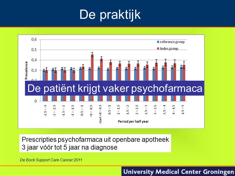 13 Groningen Nacontrole in de oncologie De praktijk De Bock Support Care Cancer:2011 Prescripties psychofarmaca uit openbare apotheek 3 jaar vóór tot 5 jaar na diagnose De patiënt krijgt vaker psychofarmaca