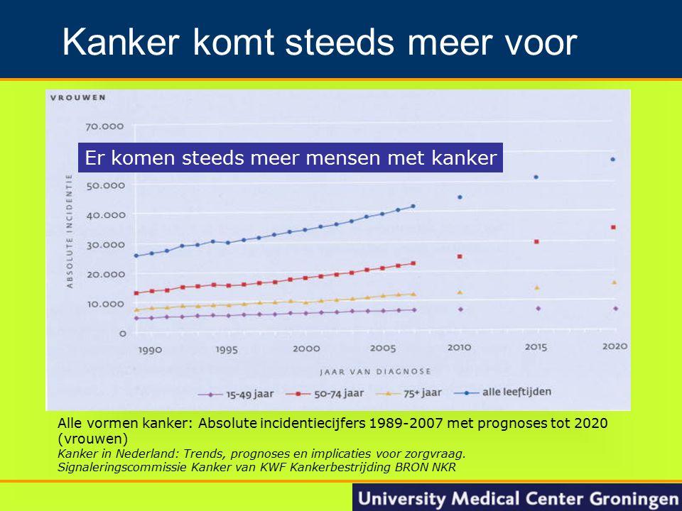 4 Groningen Nacontrole in de oncologie Kanker komt steeds meer voor Alle vormen kanker: Absolute incidentiecijfers 1989-2007 met prognoses tot 2020 (v
