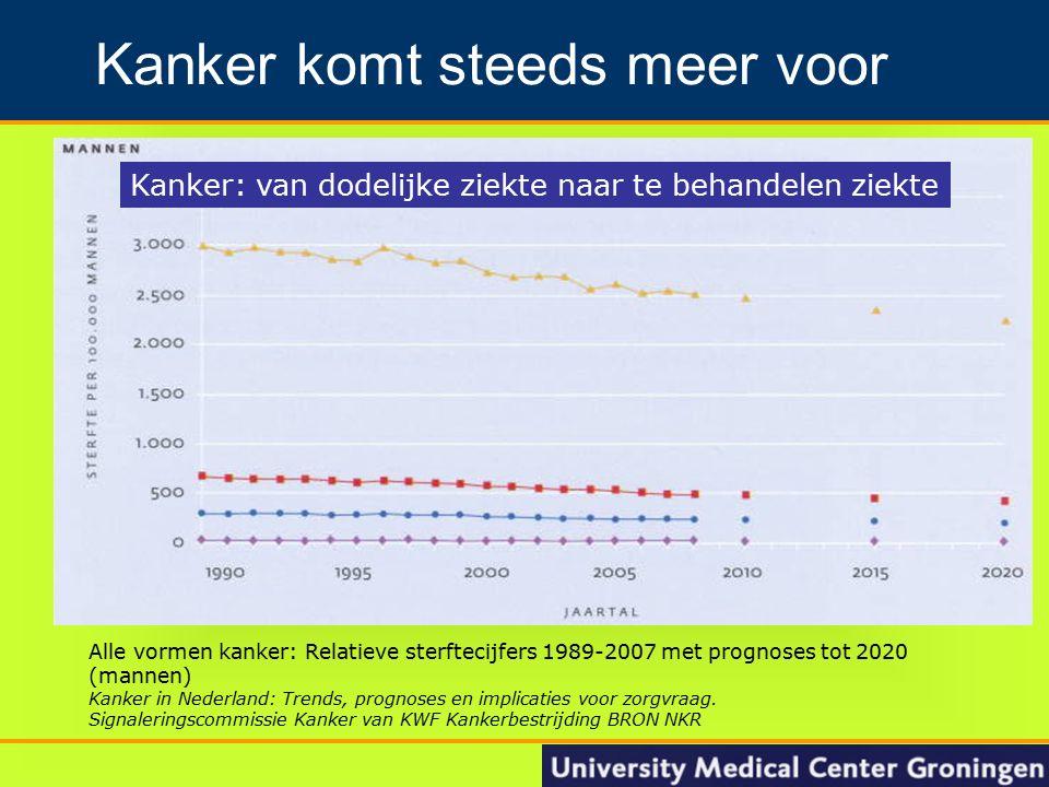 5 Groningen Nacontrole in de oncologie Kanker komt steeds meer voor Alle vormen kanker: Relatieve sterftecijfers 1989-2007 met prognoses tot 2020 (man