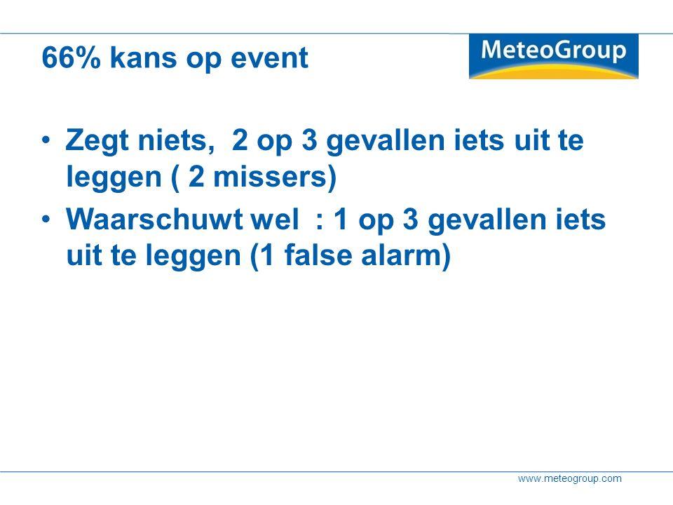 www.meteogroup.com 66% kans op event Zegt niets, 2 op 3 gevallen iets uit te leggen ( 2 missers) Waarschuwt wel : 1 op 3 gevallen iets uit te leggen (1 false alarm)
