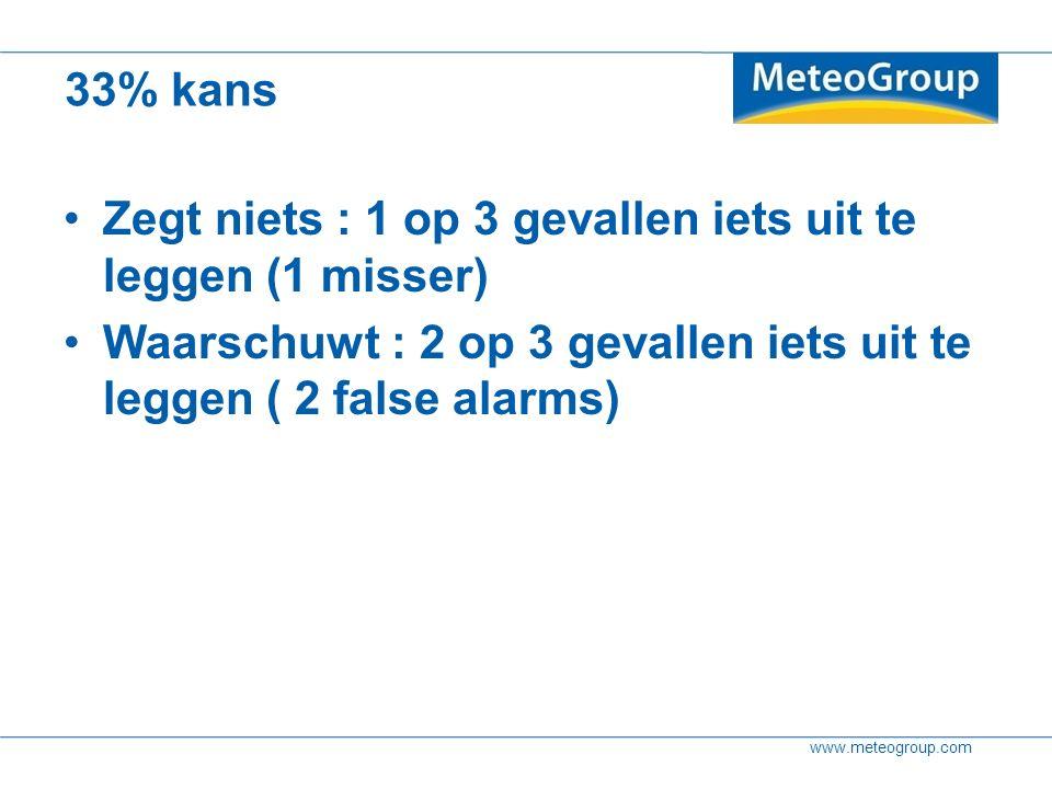 www.meteogroup.com 33% kans Zegt niets : 1 op 3 gevallen iets uit te leggen (1 misser) Waarschuwt : 2 op 3 gevallen iets uit te leggen ( 2 false alarms)