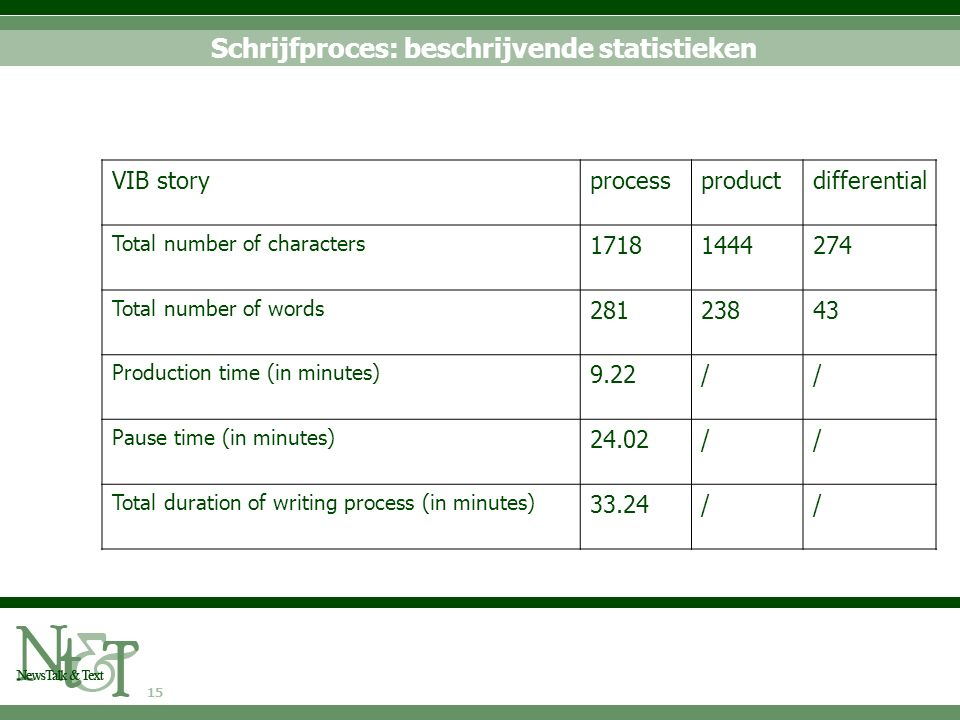 15 Schrijfproces: beschrijvende statistieken VIB storyprocessproductdifferential Total number of characters 17181444274 Total number of words 28123843 Production time (in minutes) 9.22// Pause time (in minutes) 24.02// Total duration of writing process (in minutes) 33.24//
