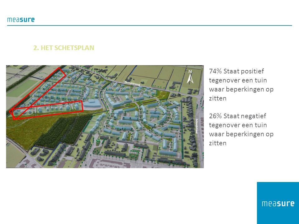 2. HET SCHETSPLAN 74% Staat positief tegenover een tuin waar beperkingen op zitten 26% Staat negatief tegenover een tuin waar beperkingen op zitten