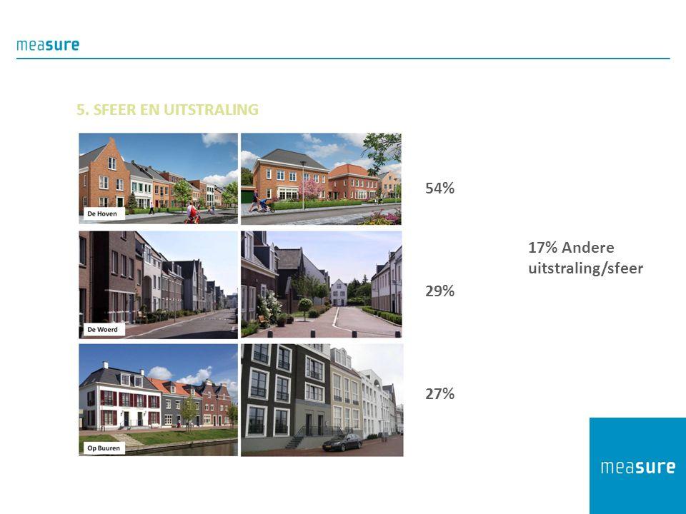 5. SFEER EN UITSTRALING 54% 29% 27% 17% Andere uitstraling/sfeer