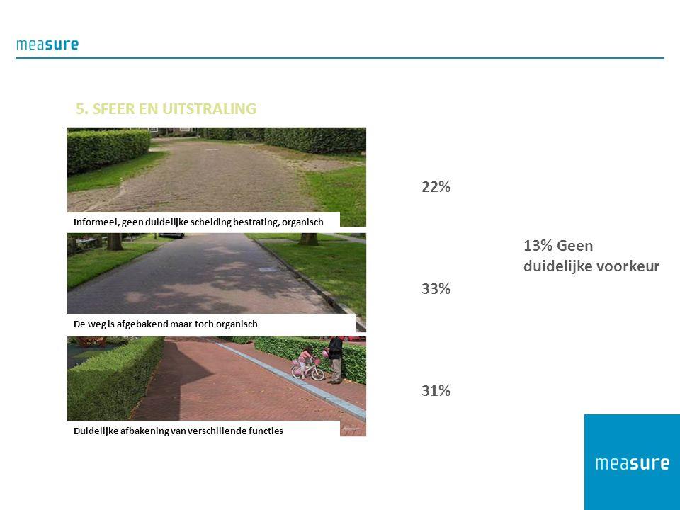 22% 33% 31% Informeel, geen duidelijke scheiding bestrating, organisch De weg is afgebakend maar toch organisch Duidelijke afbakening van verschillende functies 13% Geen duidelijke voorkeur