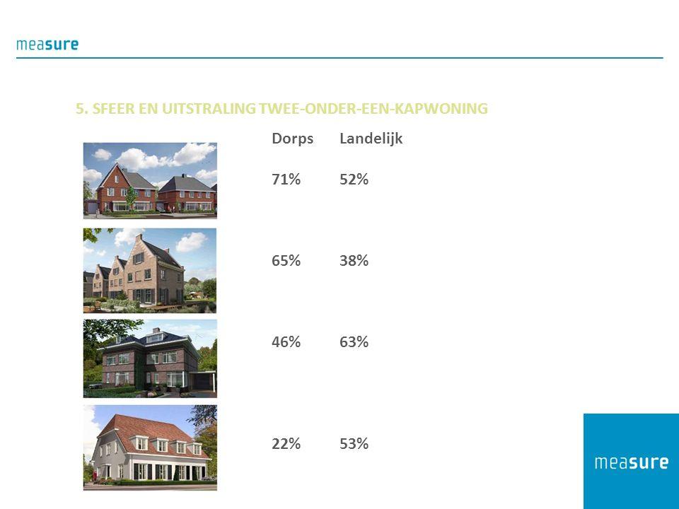 5. SFEER EN UITSTRALING TWEE-ONDER-EEN-KAPWONING DorpsLandelijk 71%52% 65%38% 46%63% 22%53%