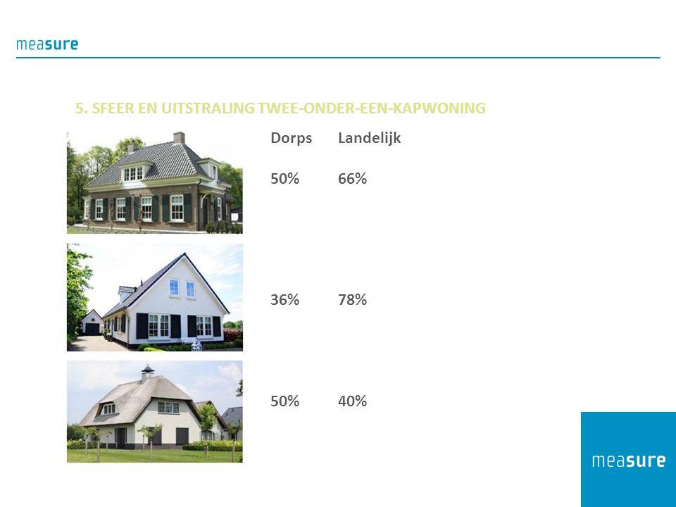 5. SFEER EN UITSTRALING TWEE-ONDER-EEN-KAPWONING DorpsLandelijk 50%66% 36%78% 50%40%