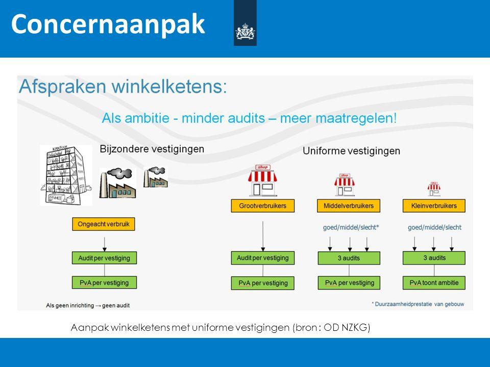 Concernaanpak Aanpak winkelketens met uniforme vestigingen (bron : OD NZKG)