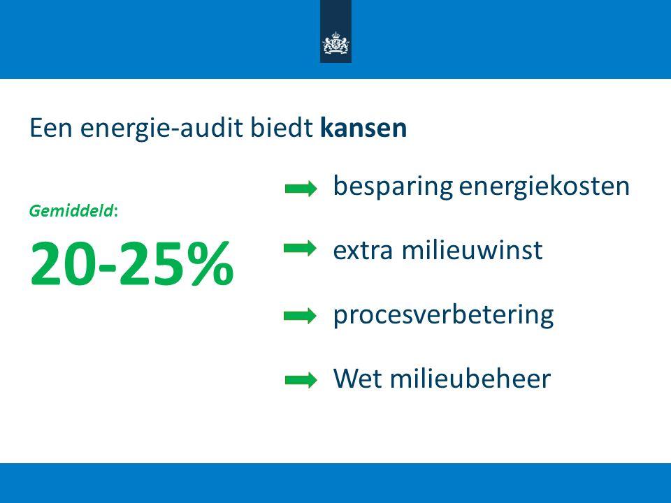 Een energie-audit biedt kansen Gemiddeld: 20-25% besparing energiekosten extra milieuwinst procesverbetering Wet milieubeheer