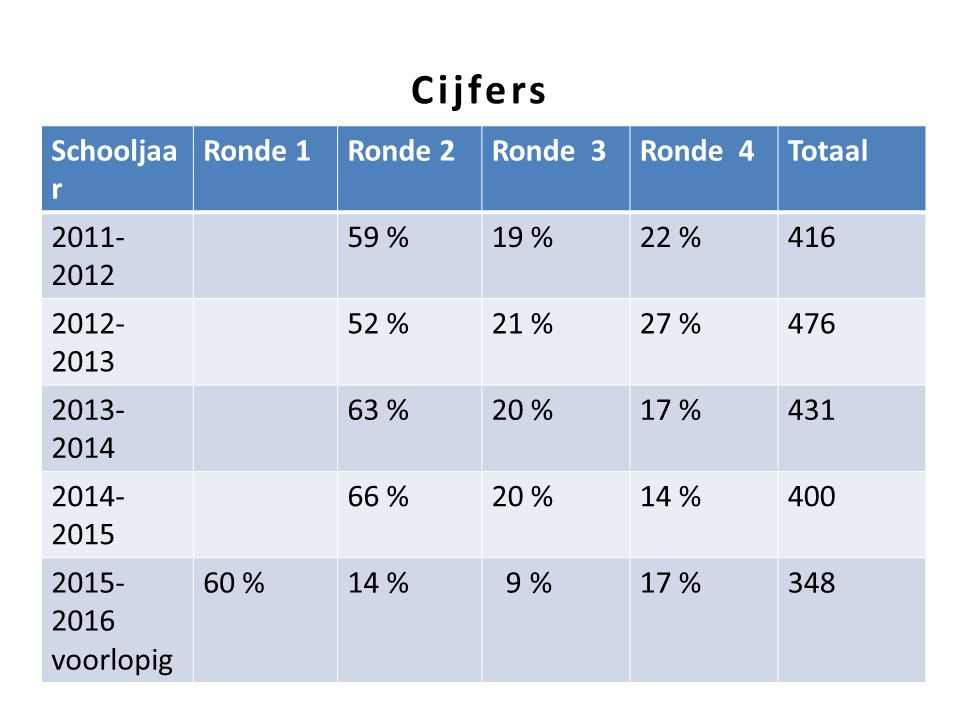 Cijfers Schooljaa r Ronde 1Ronde 2Ronde 3Ronde 4Totaal 2011- 2012 59 %19 %22 %416 2012- 2013 52 %21 %27 %476 2013- 2014 63 %20 %17 %431 2014- 2015 66 %20 %14 %400 2015- 2016 voorlopig 60 %14 % 9 %17 %348