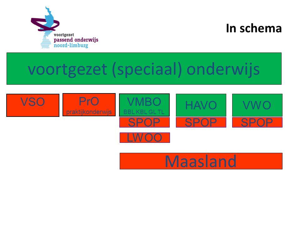In schema voortgezet (speciaal) onderwijs PrO praktijkonderwijs VMBO BBL KBL GL TL SPOP HAVOVWO Maasland VSO LWOO SPOP