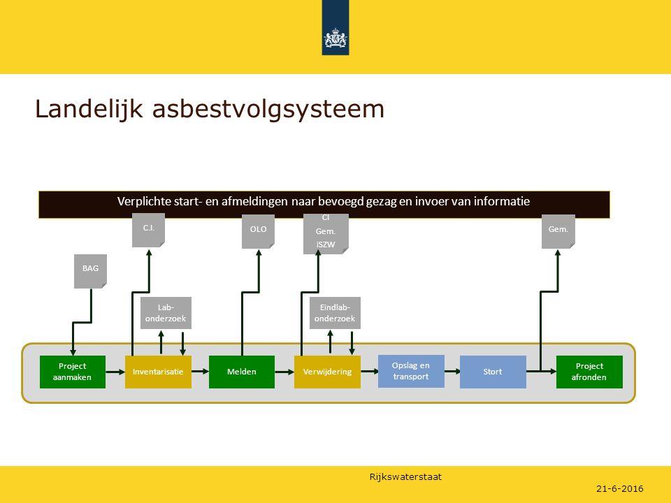 Rijkswaterstaat Landelijk asbestvolgsysteem 21-6-2016 Verplichte start- en afmeldingen naar bevoegd gezag en invoer van informatie BAG Project aanmake