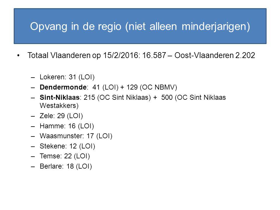 Totaal Vlaanderen op 15/2/2016: 16.587 – Oost-Vlaanderen 2.202 –Lokeren: 31 (LOI) –Dendermonde: 41 (LOI) + 129 (OC NBMV) –Sint-Niklaas: 215 (OC Sint N