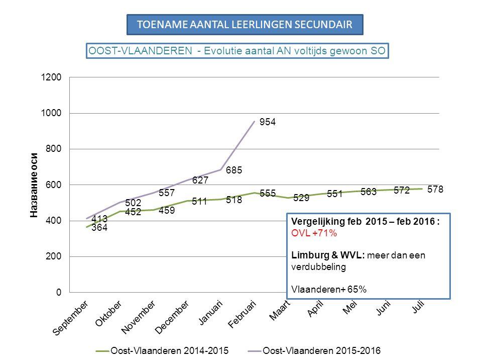 Vergelijking feb 2015 – feb 2016 : OVL +71% Limburg & WVL: meer dan een verdubbeling Vlaanderen+ 65% TOENAME AANTAL LEERLINGEN SECUNDAIR