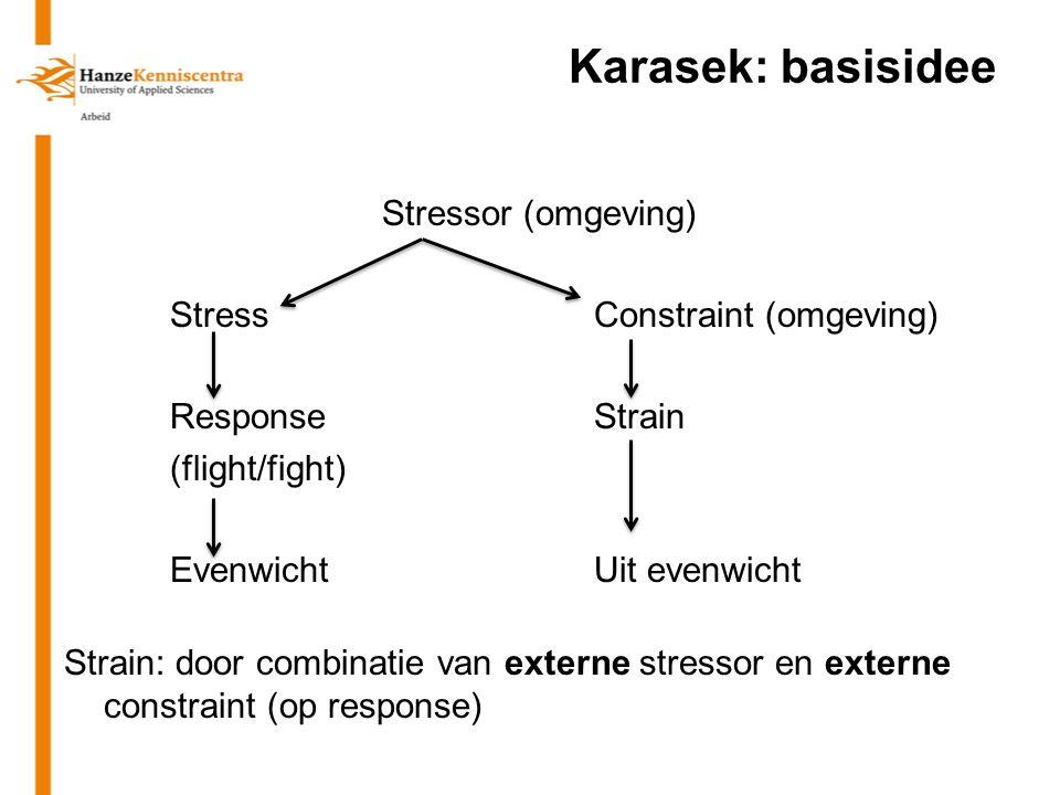 Karasek: basisidee Stressor (omgeving) StressConstraint (omgeving) ResponseStrain (flight/fight) EvenwichtUit evenwicht Strain: door combinatie van ex