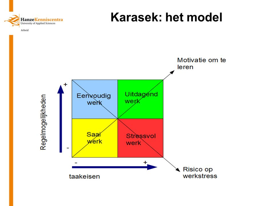Karasek: het model