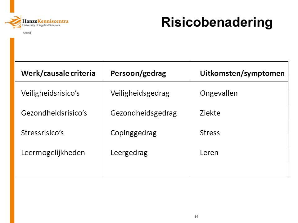 Risicobenadering 14 Werk/causale criteriaPersoon/gedragUitkomsten/symptomen Veiligheidsrisico'sVeiligheidsgedragOngevallen Gezondheidsrisico'sGezondhe