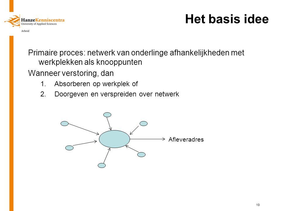Het basis idee Primaire proces: netwerk van onderlinge afhankelijkheden met werkplekken als knooppunten Wanneer verstoring, dan 1.Absorberen op werkpl