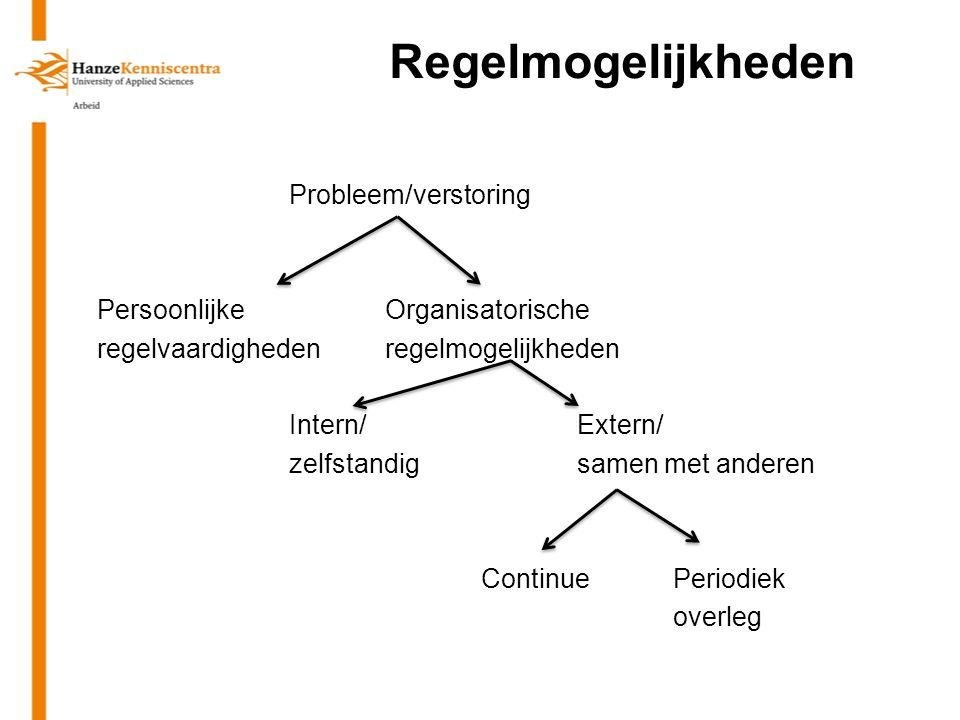 Regelmogelijkheden Probleem/verstoring PersoonlijkeOrganisatorische regelvaardighedenregelmogelijkheden Intern/Extern/ zelfstandigsamen met anderen Co