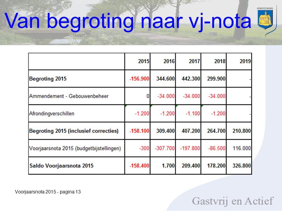 Voorjaarsnota 2015 - pagina 13 Van begroting naar vj-nota
