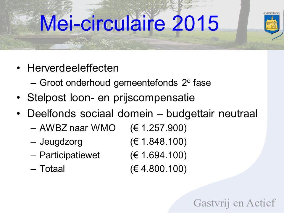 Herverdeeleffecten –Groot onderhoud gemeentefonds 2 e fase Stelpost loon- en prijscompensatie Deelfonds sociaal domein – budgettair neutraal –AWBZ naar WMO (€ 1.257.900) –Jeugdzorg (€ 1.848.100) –Participatiewet (€ 1.694.100) –Totaal(€ 4.800.100) Mei-circulaire 2015