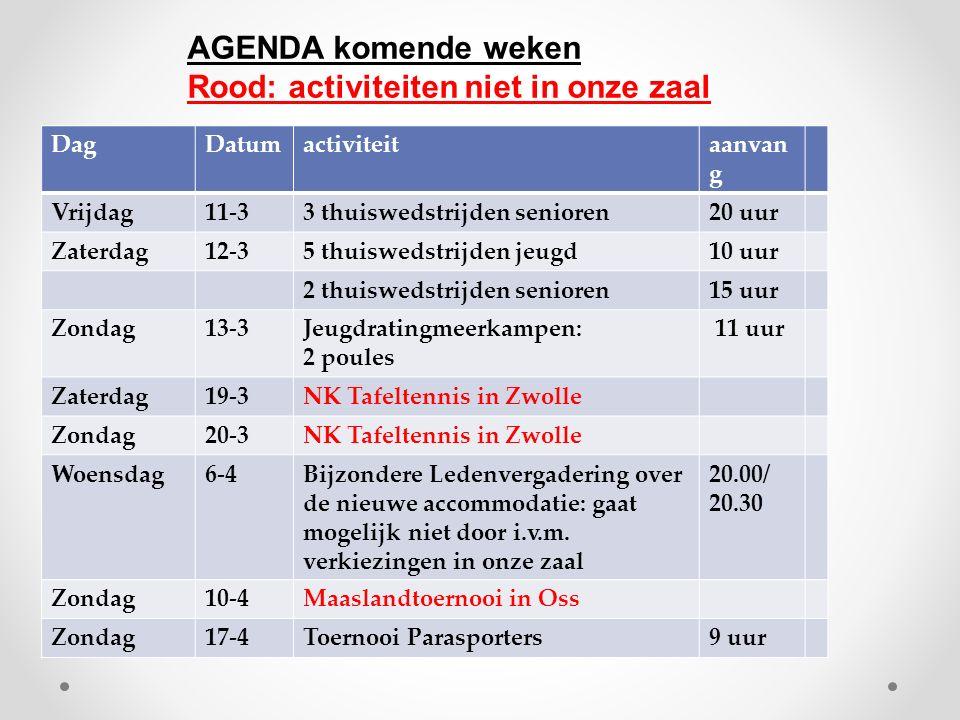 DagDatumactiviteitaanvan g Vrijdag11-33 thuiswedstrijden senioren20 uur Zaterdag12-35 thuiswedstrijden jeugd10 uur 2 thuiswedstrijden senioren15 uur Zondag13-3Jeugdratingmeerkampen: 2 poules 11 uur Zaterdag19-3NK Tafeltennis in Zwolle Zondag20-3NK Tafeltennis in Zwolle Woensdag6-4Bijzondere Ledenvergadering over de nieuwe accommodatie: gaat mogelijk niet door i.v.m.
