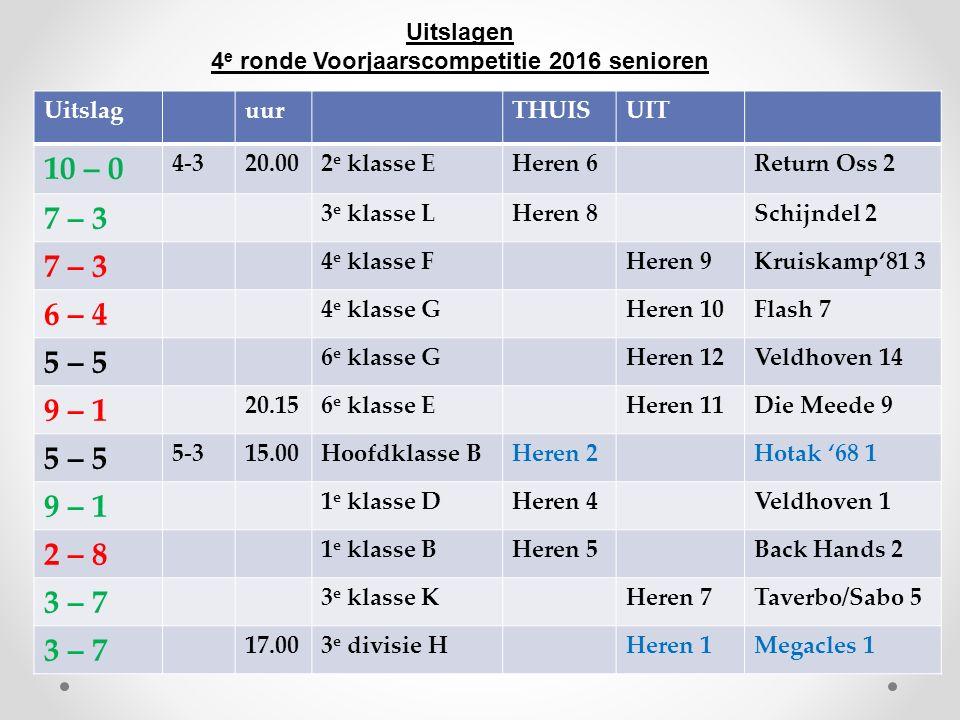Uitslagen 4 e ronde Voorjaarscompetitie 2016 senioren UitslaguurTHUISUIT 10 – 0 4-320.002 e klasse EHeren 6Return Oss 2 7 – 3 3 e klasse LHeren 8Schij