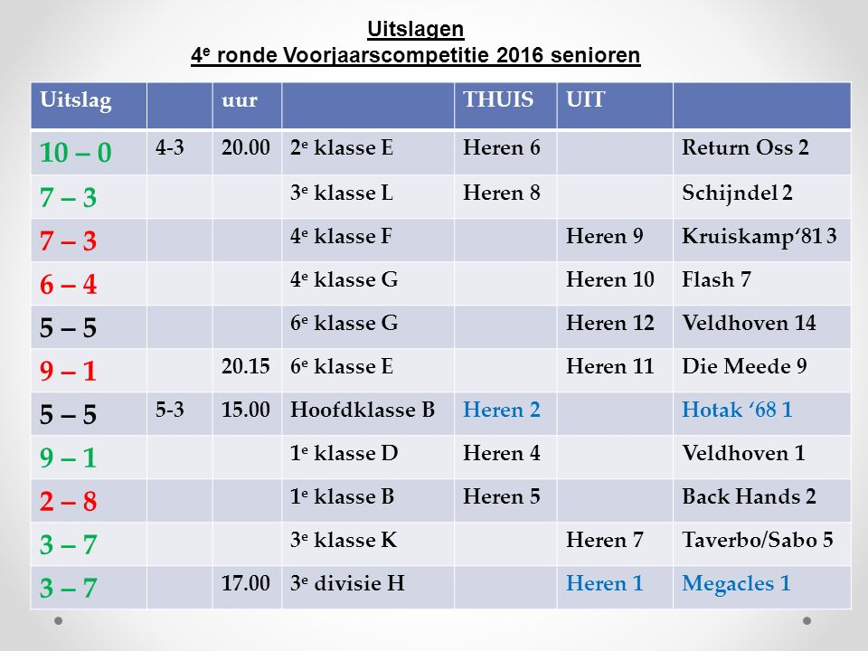 Uitslagen 4 e ronde Voorjaarscompetitie 2016 senioren UitslaguurTHUISUIT 10 – 0 4-320.002 e klasse EHeren 6Return Oss 2 7 – 3 3 e klasse LHeren 8Schijndel 2 7 – 3 4 e klasse FHeren 9Kruiskamp'81 3 6 – 4 4 e klasse GHeren 10Flash 7 5 – 5 6 e klasse GHeren 12Veldhoven 14 9 – 1 20.156 e klasse EHeren 11Die Meede 9 5 – 5 5-315.00Hoofdklasse BHeren 2Hotak '68 1 9 – 1 1 e klasse DHeren 4Veldhoven 1 2 – 8 1 e klasse BHeren 5Back Hands 2 3 – 7 3 e klasse KHeren 7Taverbo/Sabo 5 3 – 7 17.003 e divisie HHeren 1Megacles 1