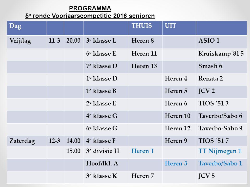 PROGRAMMA 5 e ronde Voorjaarscompetitie 2016 senioren DagTHUISUIT Vrijdag11-320.003 e klasse LHeren 8ASIO 1 6 e klasse EHeren 11Kruiskamp´81 5 7 e klasse DHeren 13Smash 6 1 e klasse DHeren 4Renata 2 1 e klasse BHeren 5JCV 2 2 e klasse EHeren 6TIOS ´51 3 4 e klasse GHeren 10Taverbo/Sabo 6 6 e klasse GHeren 12Taverbo-Sabo 9 Zaterdag12-314.004 e klasse FHeren 9TIOS ´51 7 15.003 e divisie HHeren 1TT Nijmegen 1 Hoofdkl.