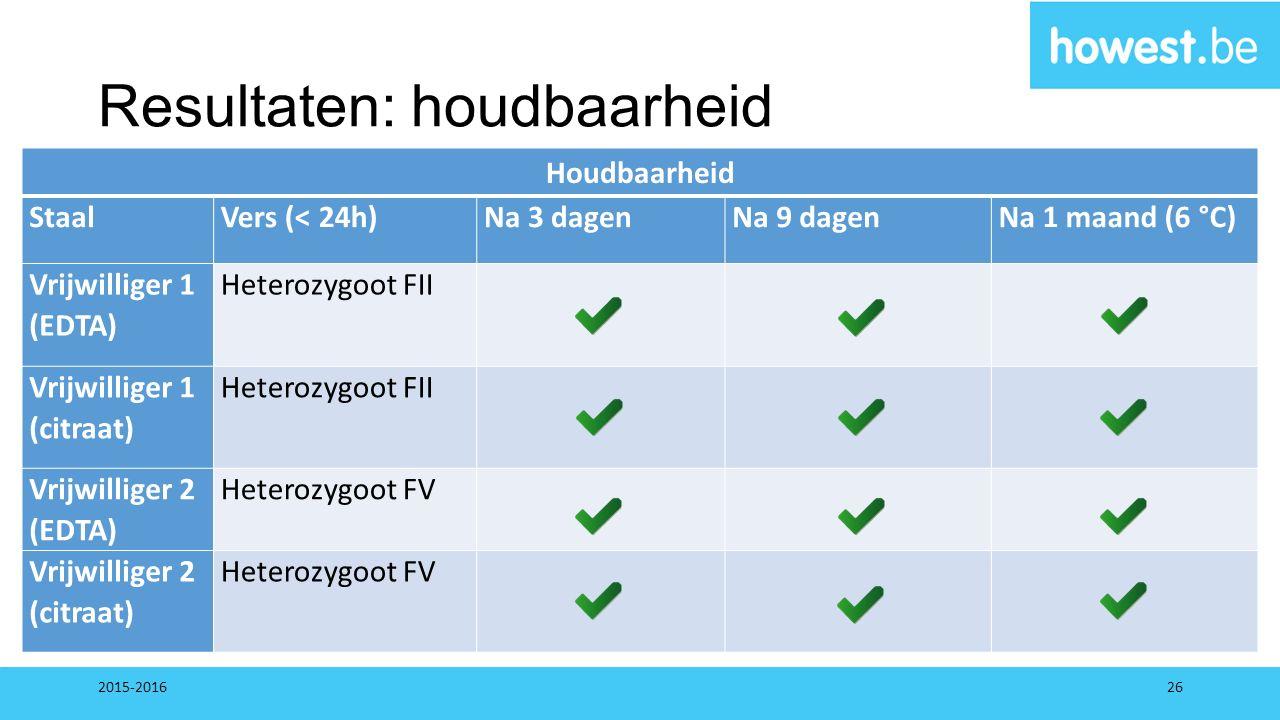 Resultaten: houdbaarheid Houdbaarheid StaalVers (< 24h)Na 3 dagenNa 9 dagenNa 1 maand (6 °C) Vrijwilliger 1 (EDTA) Heterozygoot FII Vrijwilliger 1 (ci