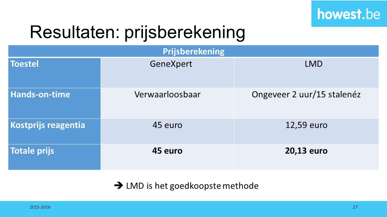 Resultaten: prijsberekening Prijsberekening ToestelGeneXpertLMD Hands-on-time Verwaarloosbaar Ongeveer 2 uur/15 stalenéz Kostprijs reagentia45 euro12,