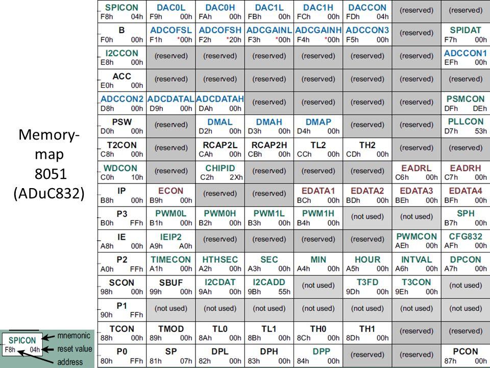 Memory- map 8051 (ADuC832)