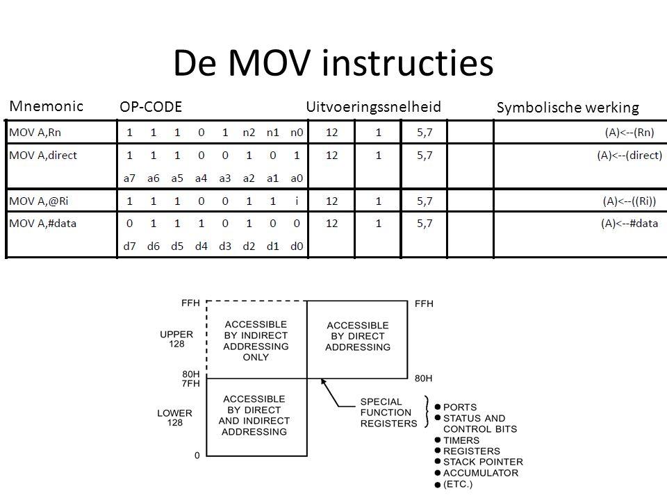 De MOV instructies Mnemonic OP-CODEUitvoeringssnelheid Symbolische werking