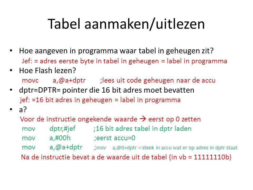 Tabel aanmaken/uitlezen Hoe aangeven in programma waar tabel in geheugen zit.