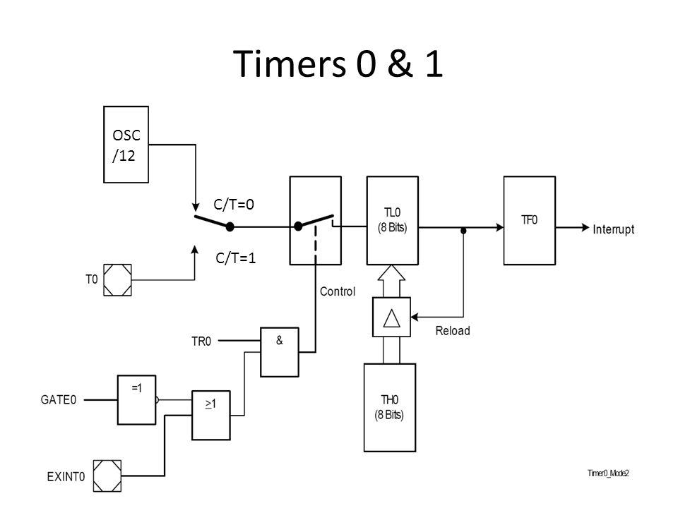 Timers 0 & 1 OSC /12 C/T=0 C/T=1