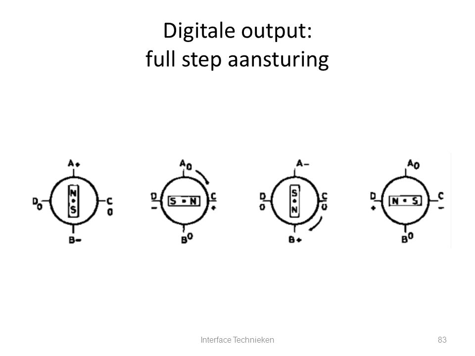 Interface Technieken83 Digitale output: full step aansturing