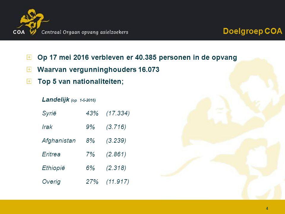 4 Doelgroep COA Op 17 mei 2016 verbleven er 40.385 personen in de opvang Waarvan vergunninghouders 16.073 Top 5 van nationaliteiten; Landelijk (op 1-5-2016) Syrië43%(17.334) Irak9%(3.716) Afghanistan8%(3.239) Eritrea7%(2.861) Ethiopië6%(2.318) Overig27%(11.917)
