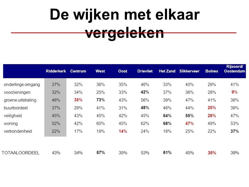 De wijken met elkaar vergeleken RidderkerkCentrumWestOostDrievlietHet ZandSlikkerveerBolnes Rijsoord/ Oostendam onderlinge omgang37%32%36%35%46%33%40%29%41% voorzieningen32%34%25%33% 42% 37%36%28% 9% groene uitstraling46% 35%73% 43%56%39%47%41%38% buurtoordeel37%29%41%31% 48% 46%44% 25% 39% veiligheid45%43%45%42%45% 64% 55% 28% 47% woning52%42%65%45%62% 68% 47%49%53% verbondenheid22%17%19% 14% 24%18%25%22% 37% TOTAALOORDEEL43%34% 57% 35%53% 61% 45%35%39%