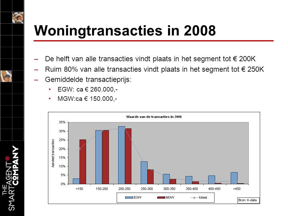 Woningtransacties in 2008 –De helft van alle transacties vindt plaats in het segment tot € 200K –Ruim 80% van alle transacties vindt plaats in het segment tot € 250K –Gemiddelde transactieprijs: EGW: ca € 260.000,- MGW:ca € 150.000,-