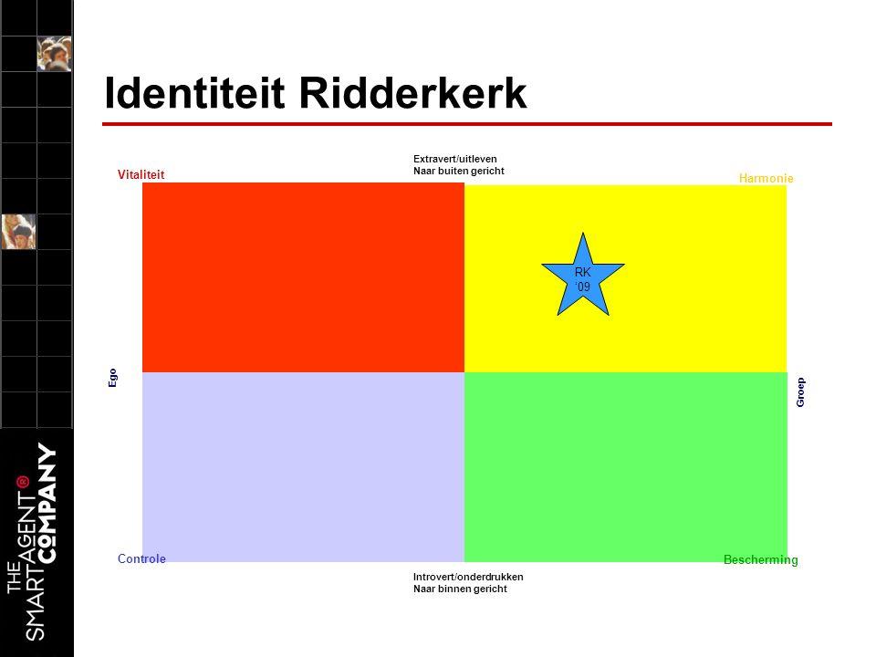Identiteit Ridderkerk Ego Vitaliteit Bescherming Controle Harmonie Extravert/uitleven Naar buiten gericht Introvert/onderdrukken Naar binnen gericht Groep RK '09