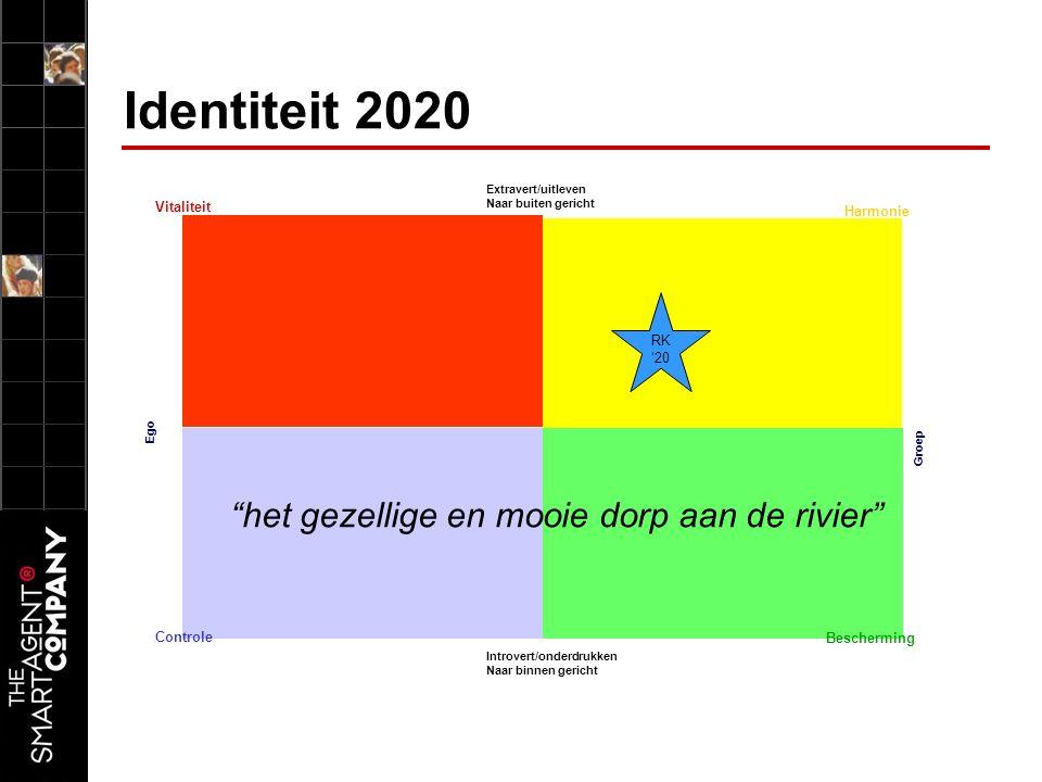 Identiteit 2020 Ego Vitaliteit Bescherming Controle Harmonie Extravert/uitleven Naar buiten gericht Introvert/onderdrukken Naar binnen gericht Groep het gezellige en mooie dorp aan de rivier RK '20