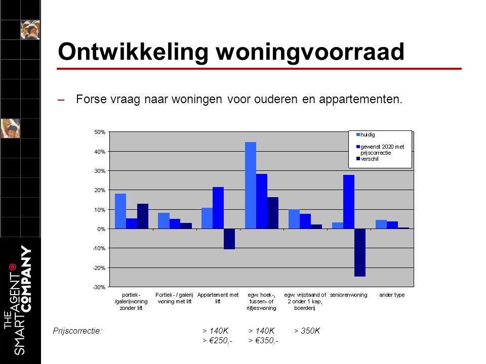 Ontwikkeling woningvoorraad –Forse vraag naar woningen voor ouderen en appartementen.