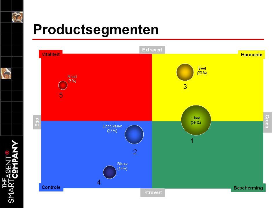 Productsegmenten