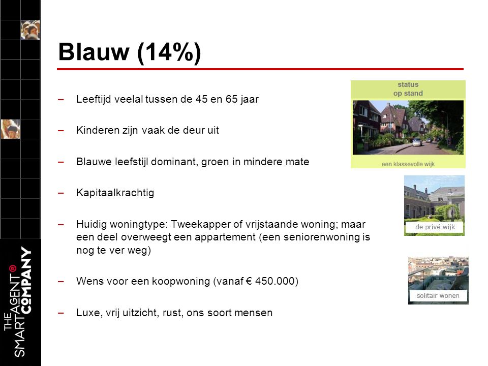Blauw (14%) –Leeftijd veelal tussen de 45 en 65 jaar –Kinderen zijn vaak de deur uit –Blauwe leefstijl dominant, groen in mindere mate –Kapitaalkrachtig –Huidig woningtype: Tweekapper of vrijstaande woning; maar een deel overweegt een appartement (een seniorenwoning is nog te ver weg) –Wens voor een koopwoning (vanaf € 450.000) –Luxe, vrij uitzicht, rust, ons soort mensen