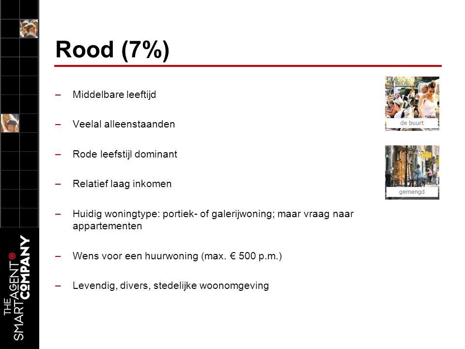 Rood (7%) –Middelbare leeftijd –Veelal alleenstaanden –Rode leefstijl dominant –Relatief laag inkomen –Huidig woningtype: portiek- of galerijwoning; maar vraag naar appartementen –Wens voor een huurwoning (max.